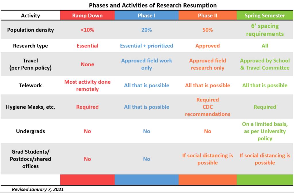 Resumption Chart Spring Semester