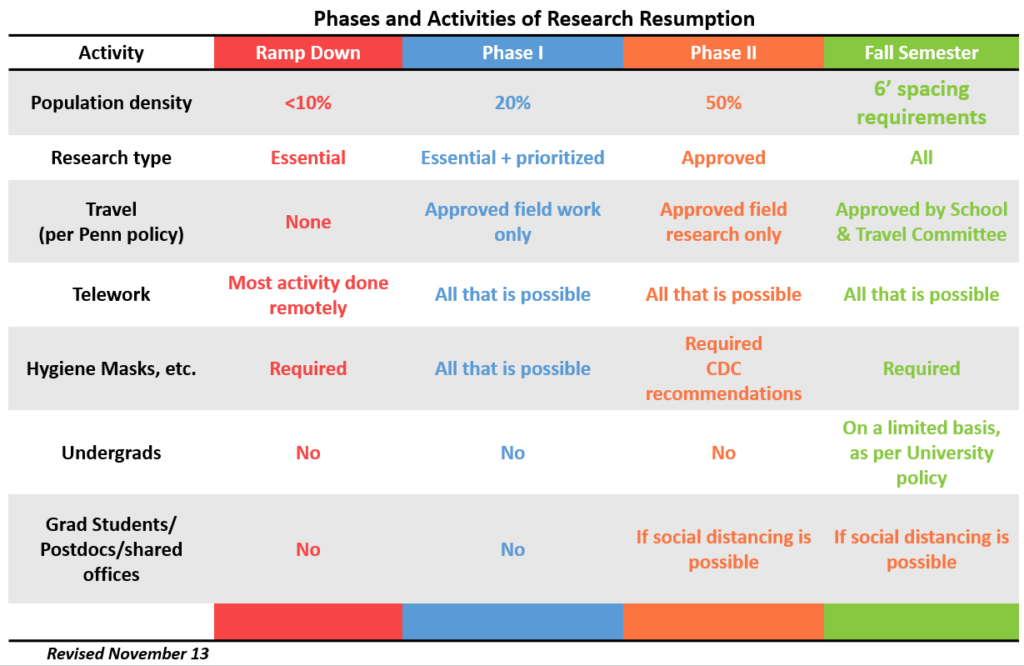 resumption chart