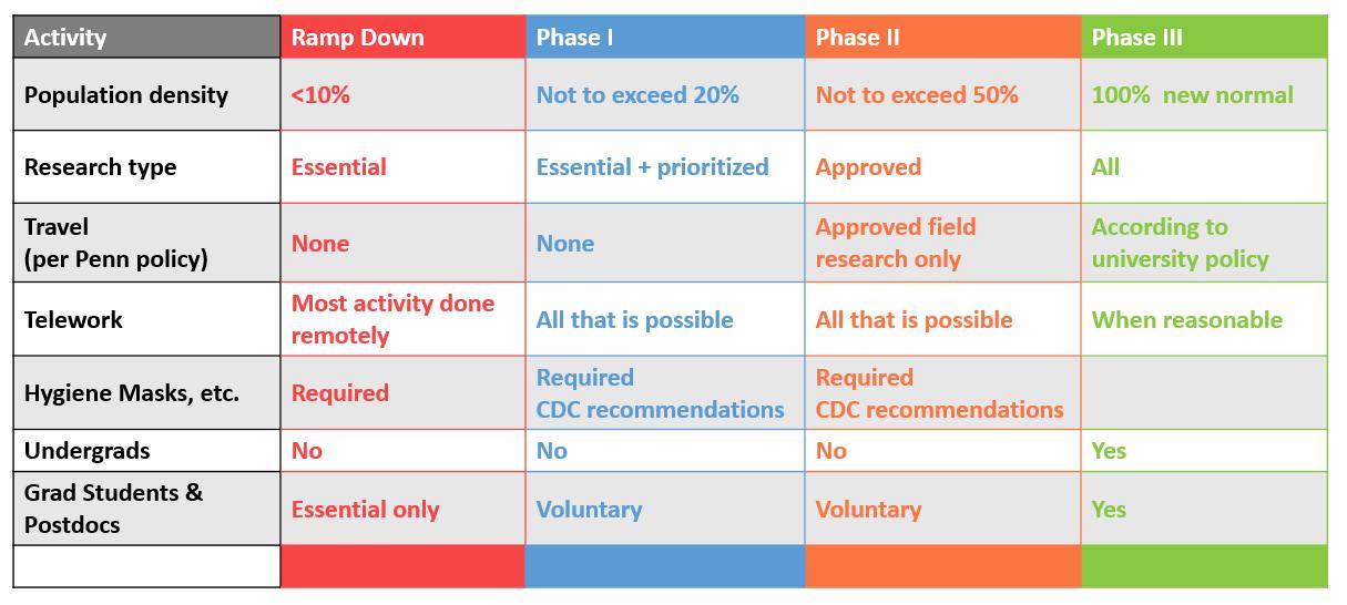 resumption phases