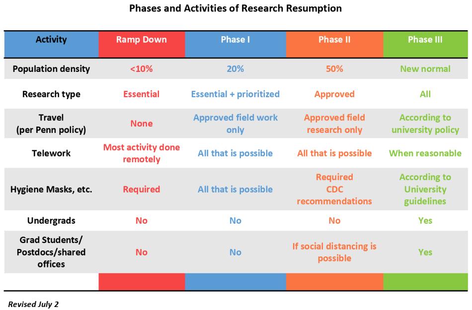 resumption plan