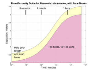 time proximity guide